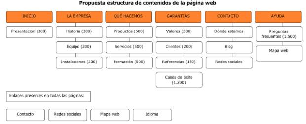 Plantilla estructura contenidos web